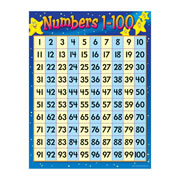 Numbers Chart 1-100 Learning Chart