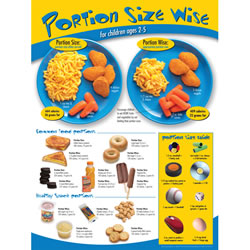 Portion Size Wise Poster