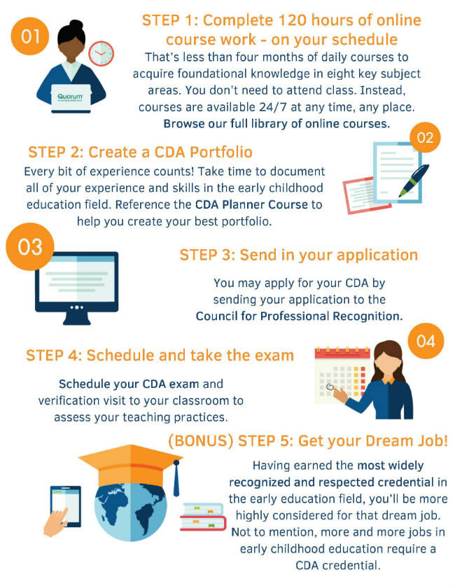 4 Steps To Earning Your Cda Kaplan Early Learning Company