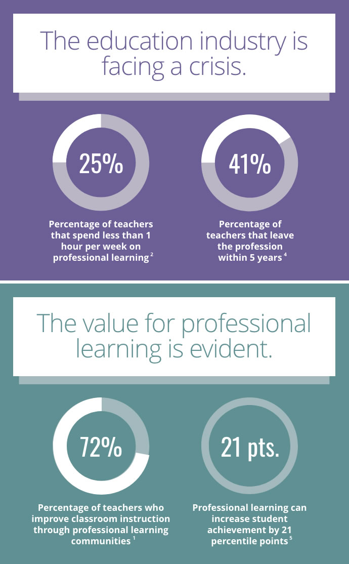 Facts about Professional Development